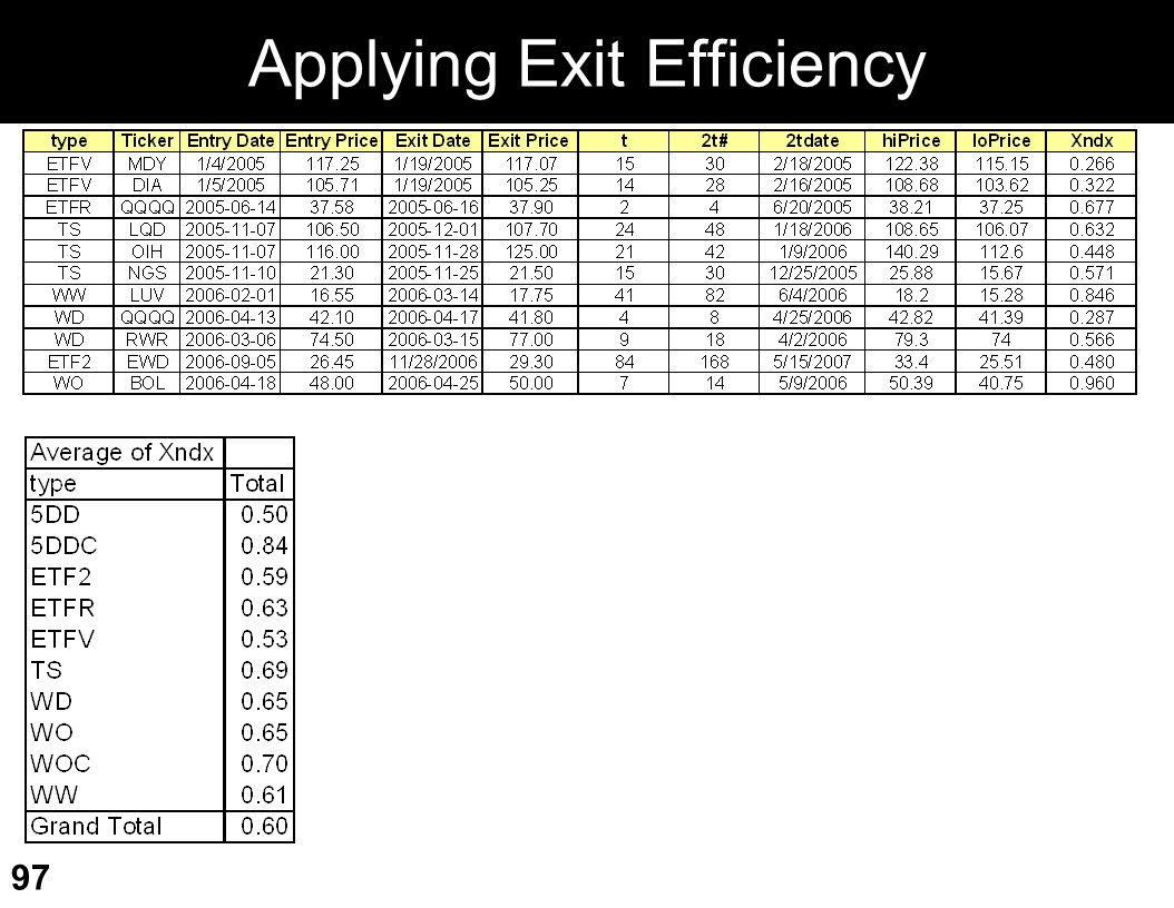 Applying Exit Efficiency