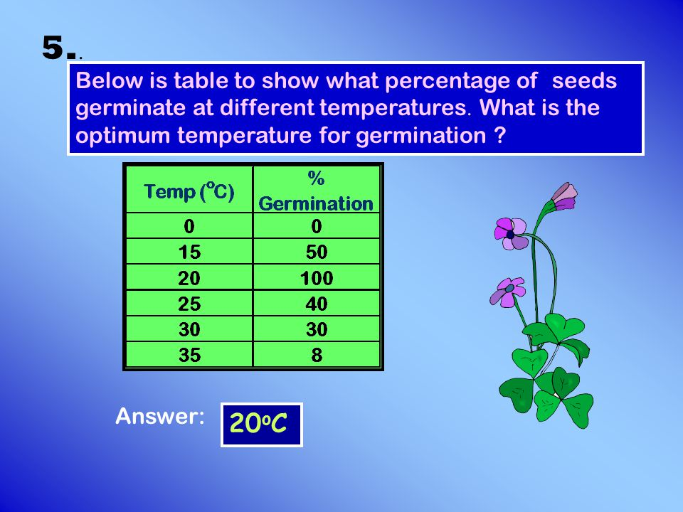 5.. Below is table to show what percentage of seeds germinate at different temperatures. What is the optimum temperature for germination