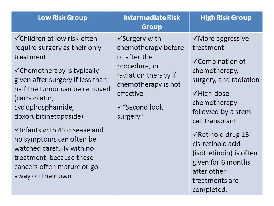 Intermediate Risk Group