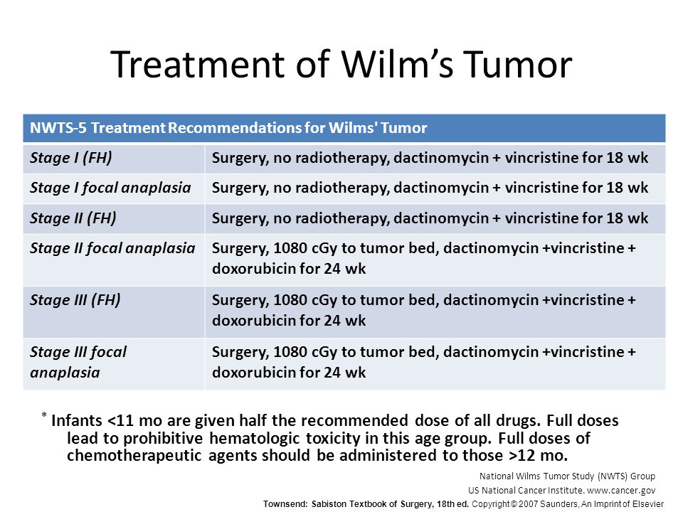Treatment of Wilm's Tumor