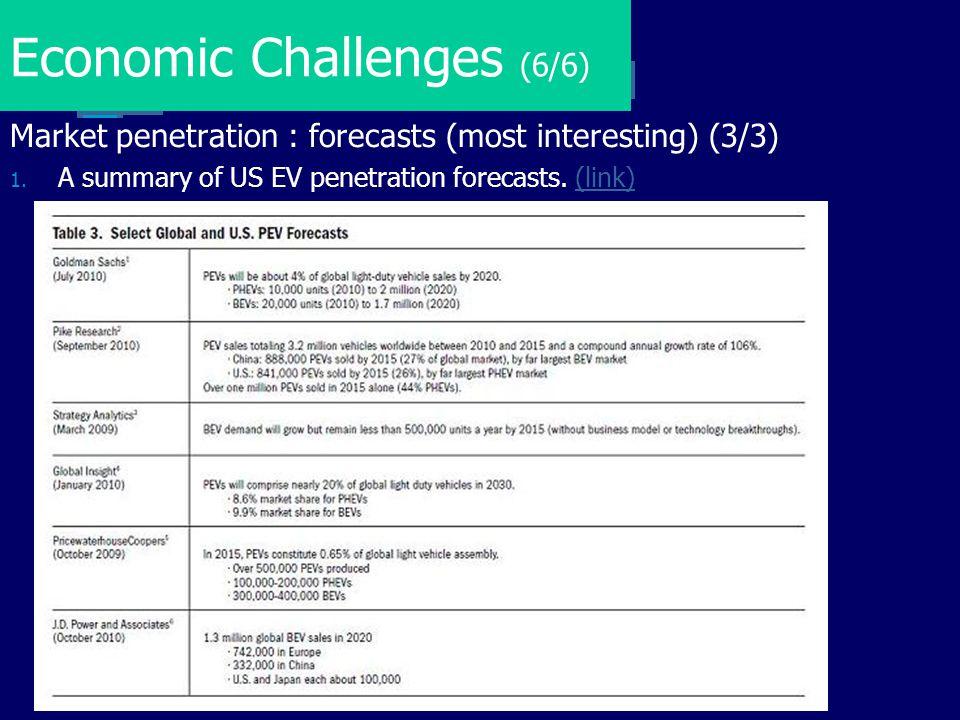 Economic Challenges (6/6)