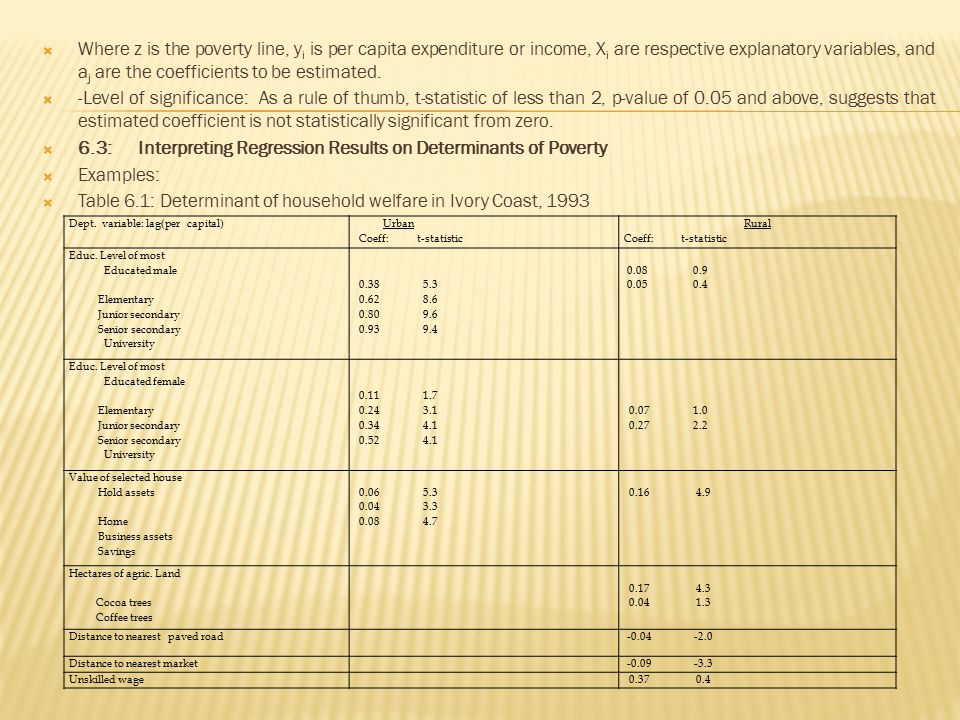 6.3: Interpreting Regression Results on Determinants of Poverty