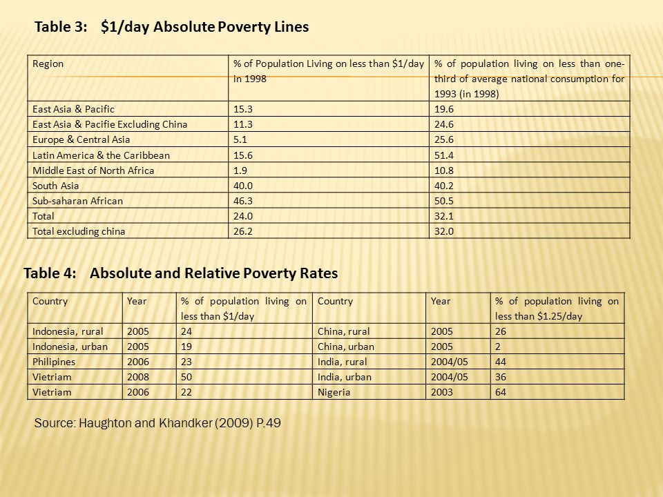 Table 3: $1/day Absolute Poverty Lines