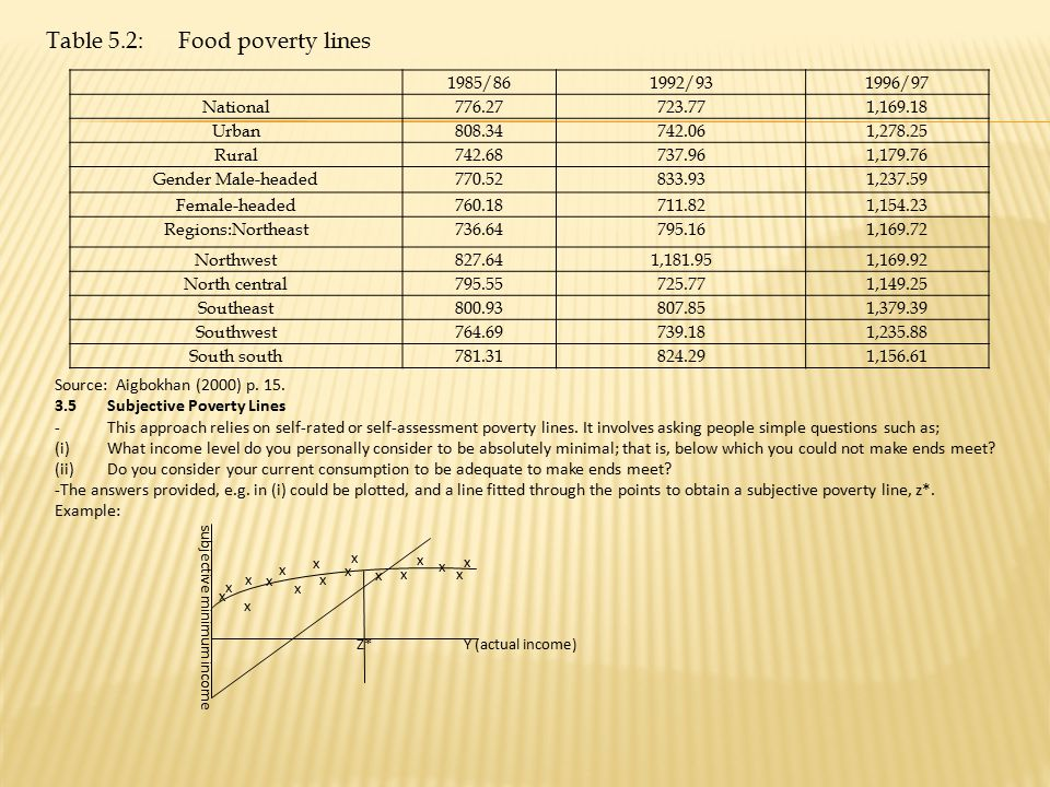 Table 5.2: Food poverty lines