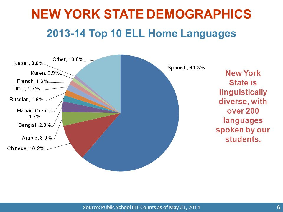 NEW YORK STATE DEMOGRAPHICS 2013-14 Top 10 ELL Home Languages