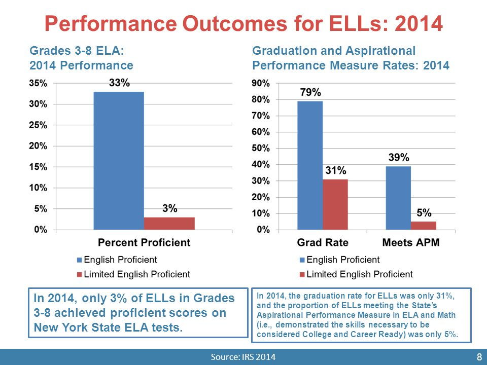 Performance Outcomes for ELLs: 2014