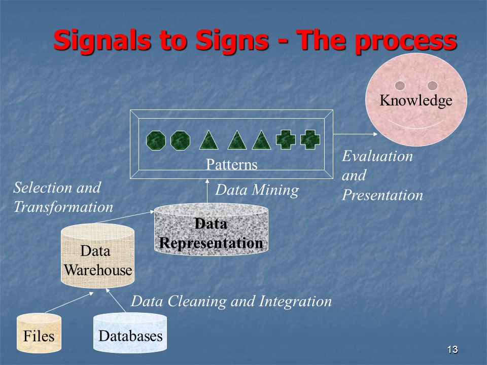 Signals to Signs - The process