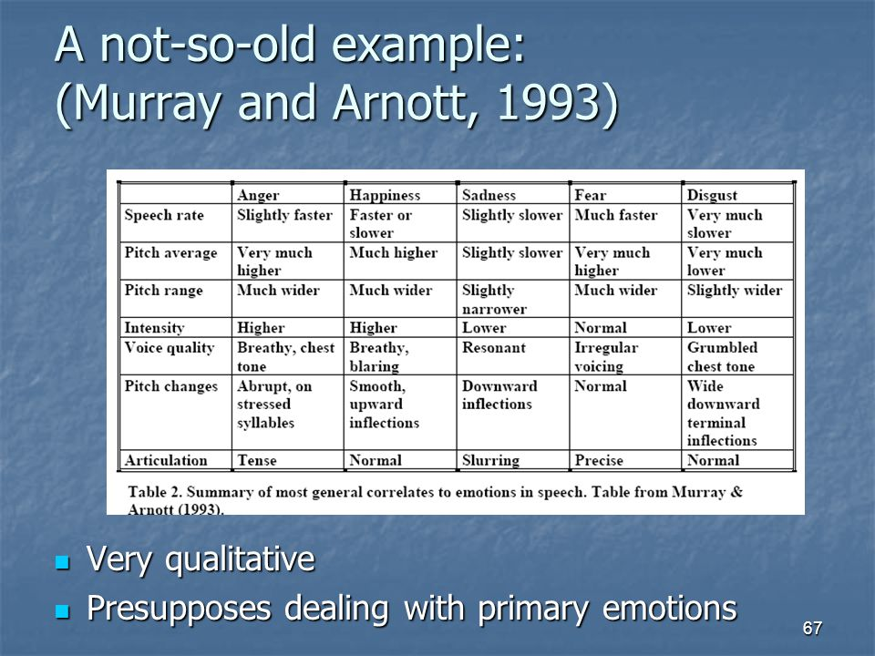 A not-so-old example: (Murray and Arnott, 1993)