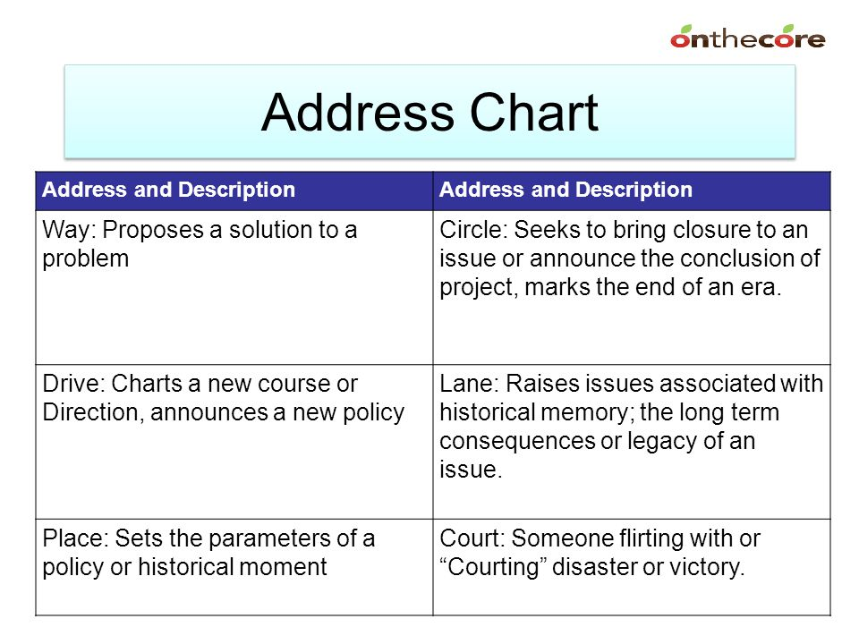 Address Chart Way: Proposes a solution to a problem