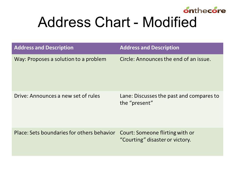 Address Chart - Modified