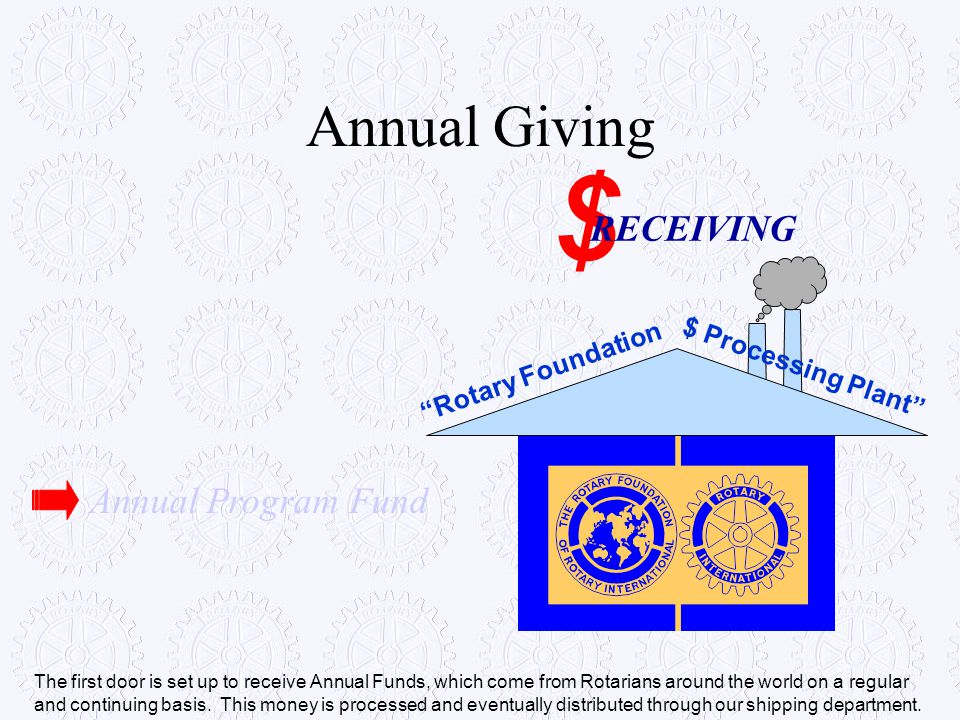 $ Annual Giving RECEIVING Annual Program Fund $ Processing Plant