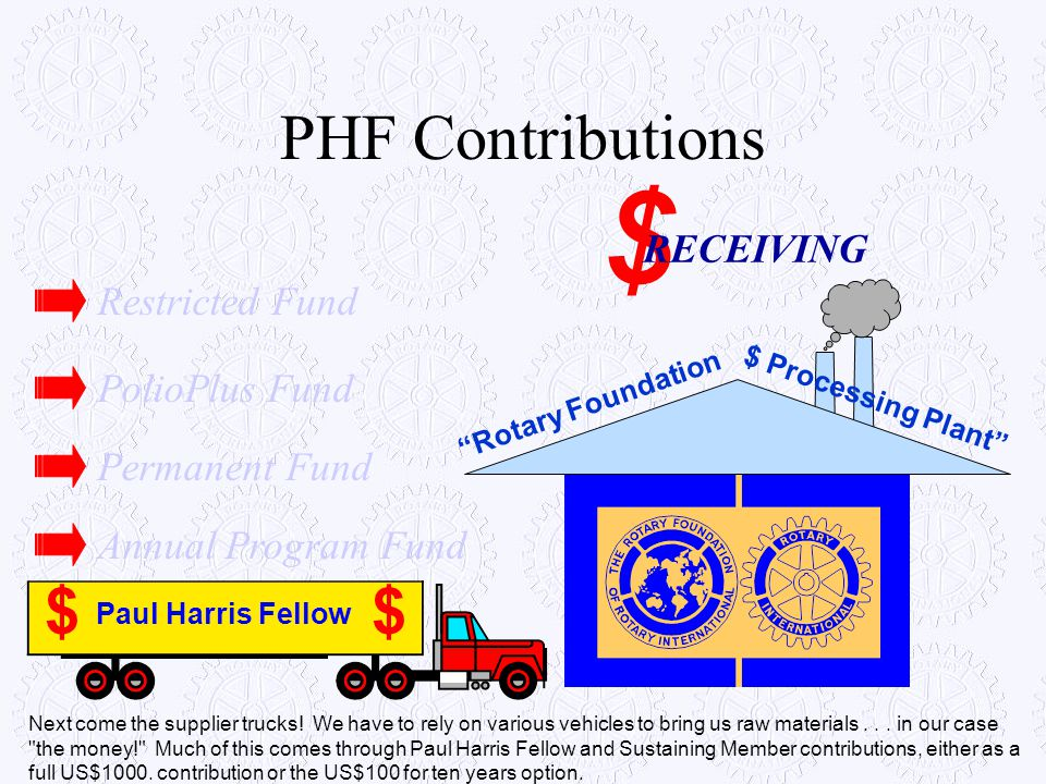 $ PHF Contributions $ RECEIVING Restricted Fund PolioPlus Fund