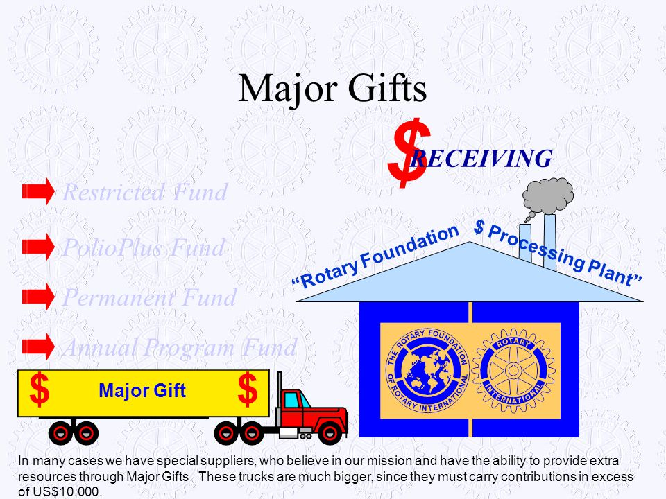 $ Major Gifts $ RECEIVING Restricted Fund PolioPlus Fund