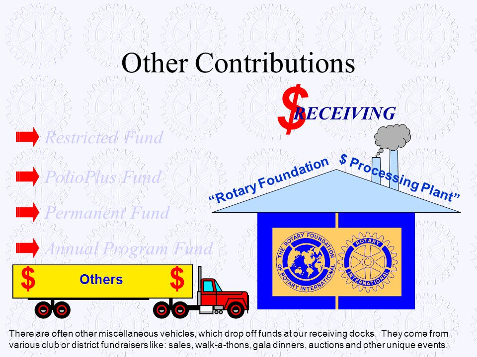 $ Other Contributions $ RECEIVING Restricted Fund PolioPlus Fund