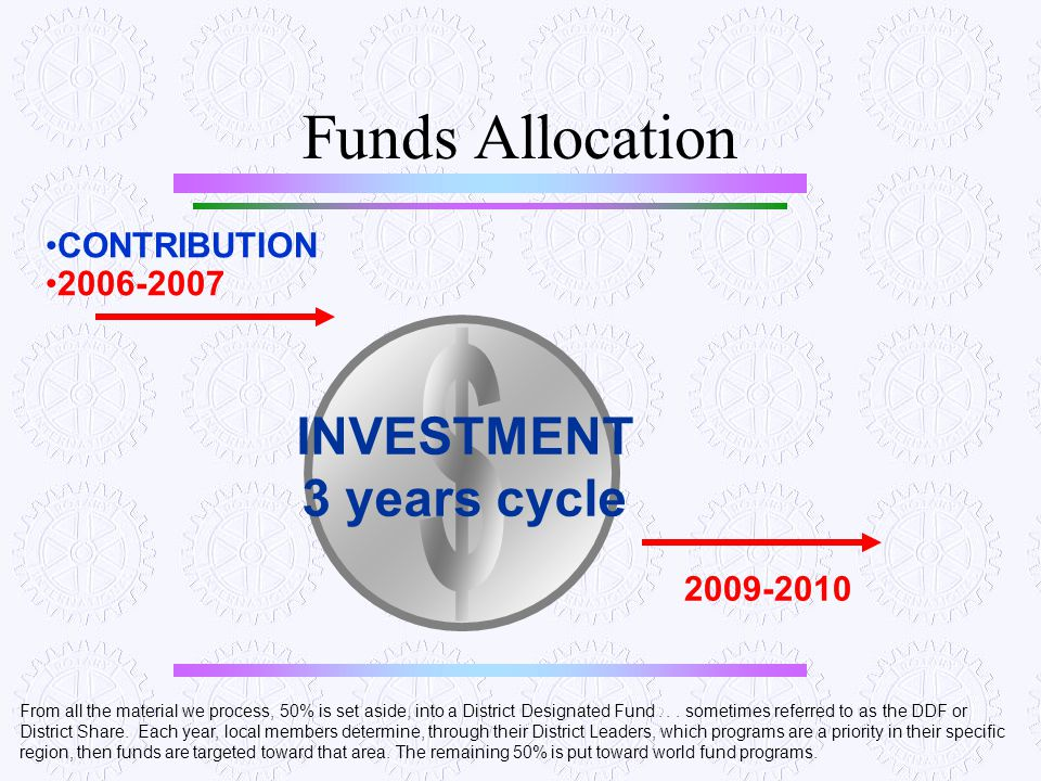 $ Funds Allocation INVESTMENT 3 years cycle CONTRIBUTION 2006-2007