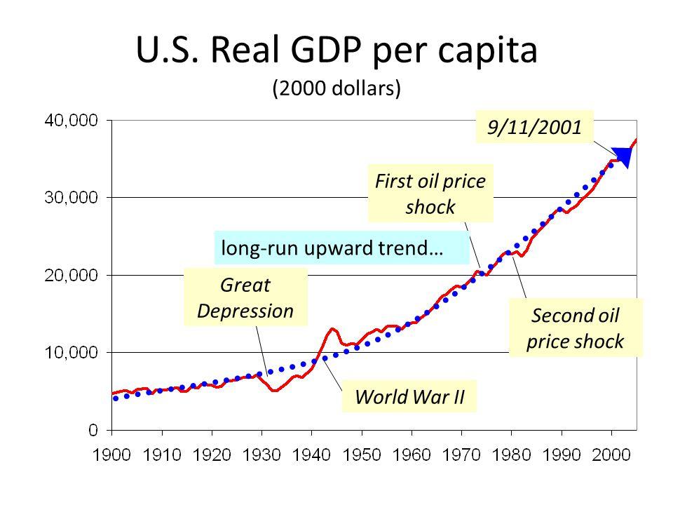 U.S. Real GDP per capita (2000 dollars)