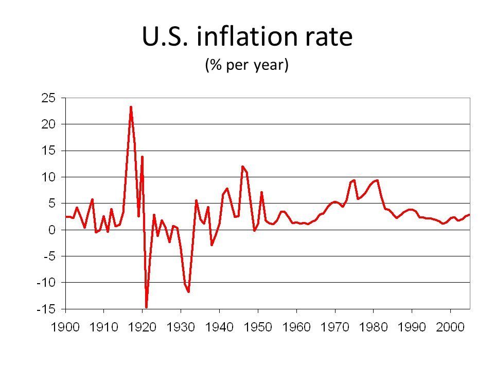 U.S. inflation rate (% per year)