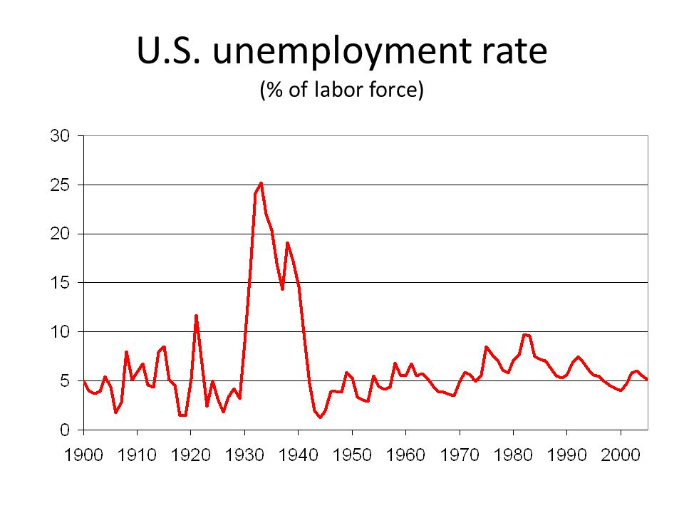 U.S. unemployment rate (% of labor force)