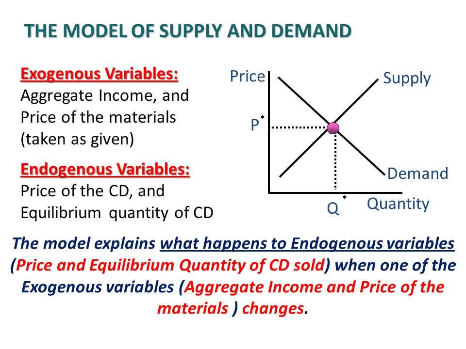 The model of supply and demand