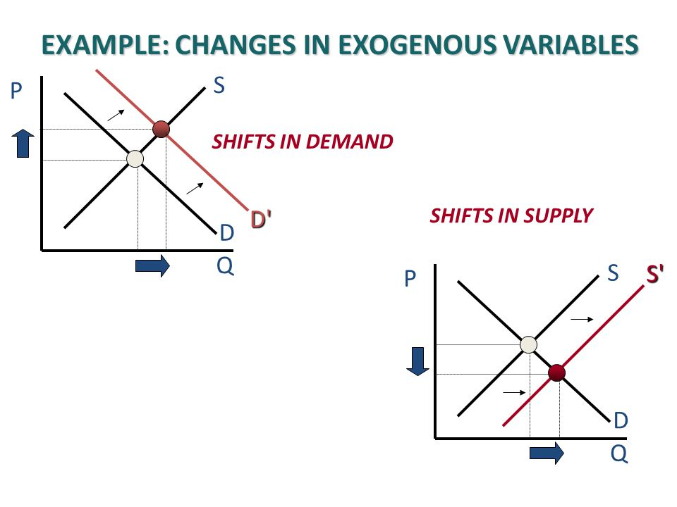 Example: changes in Exogenous variables