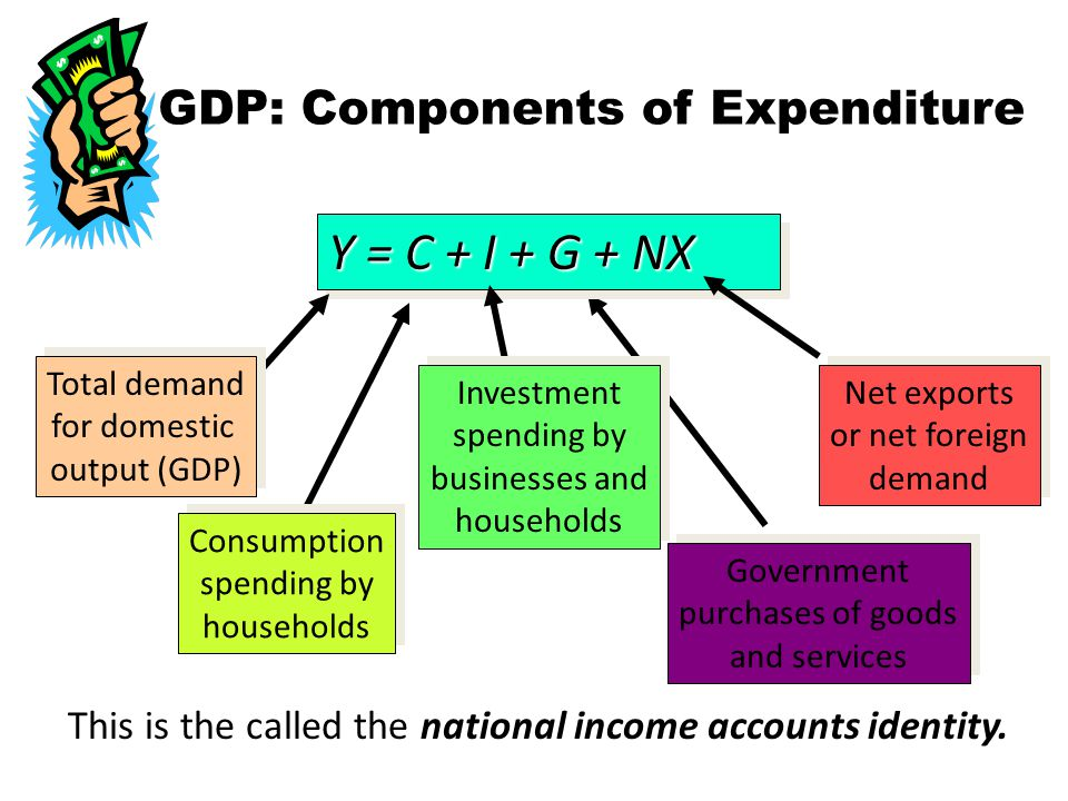 GDP: Components of Expenditure