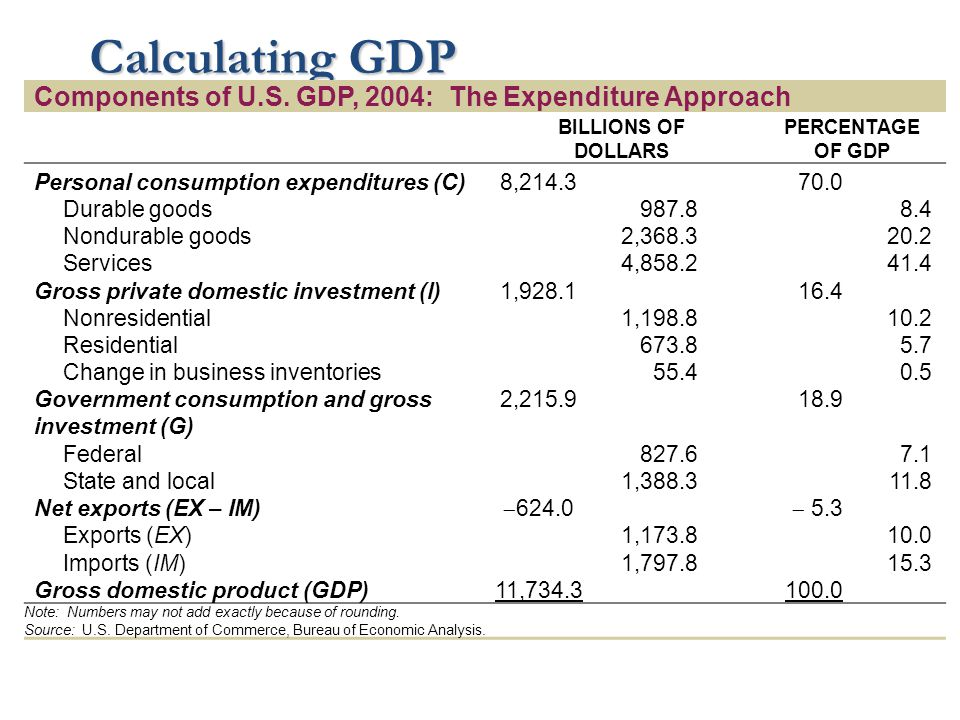 Calculating GDP Components of U.S. GDP, 2004: The Expenditure Approach