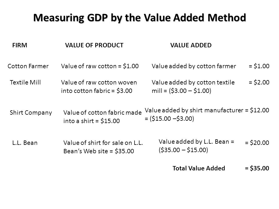 Measuring GDP by the Value Added Method