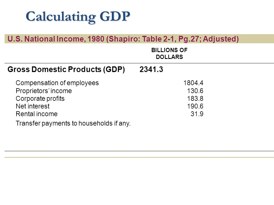Calculating GDP U.S. National Income, 1980 (Shapiro: Table 2-1, Pg.27; Adjusted) BILLIONS OF DOLLARS.