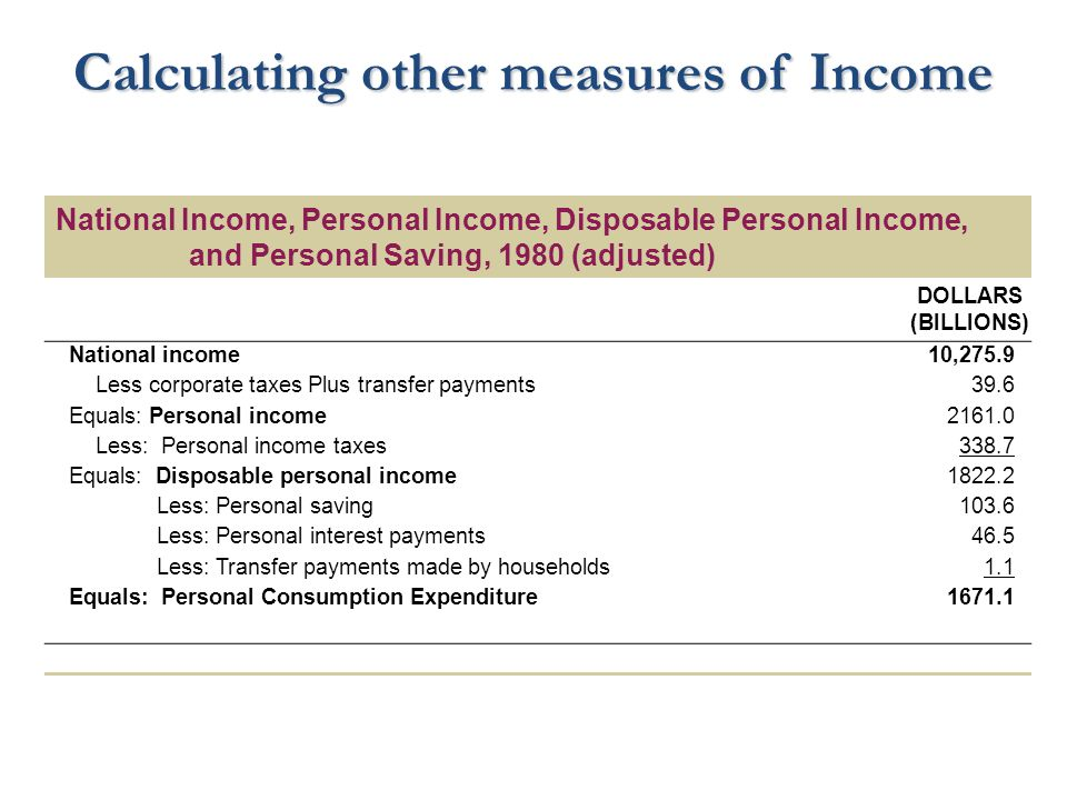 Calculating other measures of Income