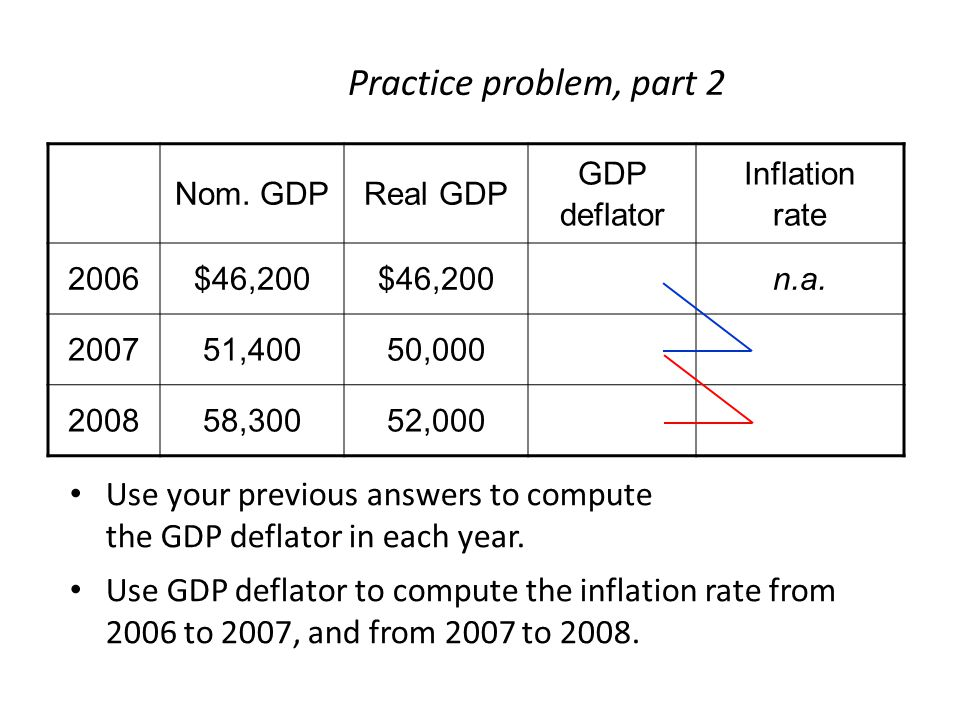 Practice problem, part 2 Nom. GDP. Real GDP. GDP deflator. Inflation rate. 2006. $46,200. n.a.