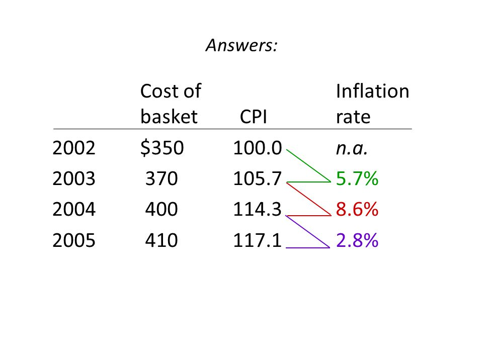 Cost of Inflation basket CPI rate 2002 $350 100.0 n.a.