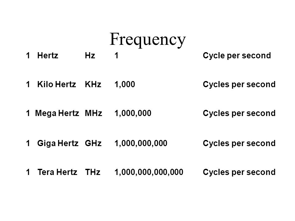 Frequency 1 Hertz Hz 1 Cycle per second