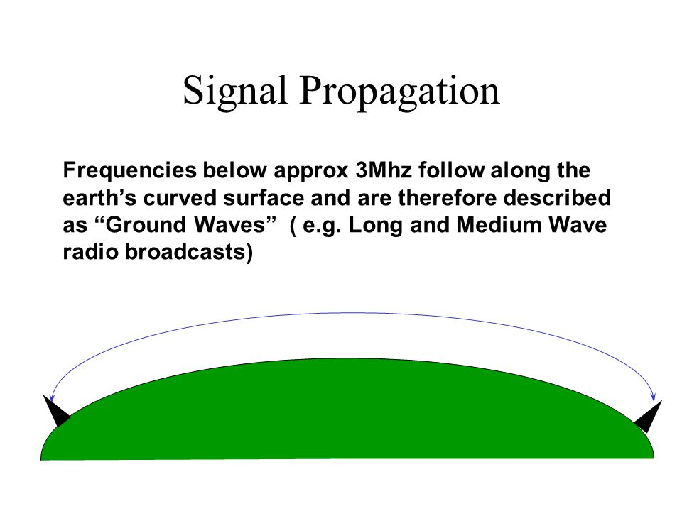 Signal Propagation Frequencies below approx 3Mhz follow along the