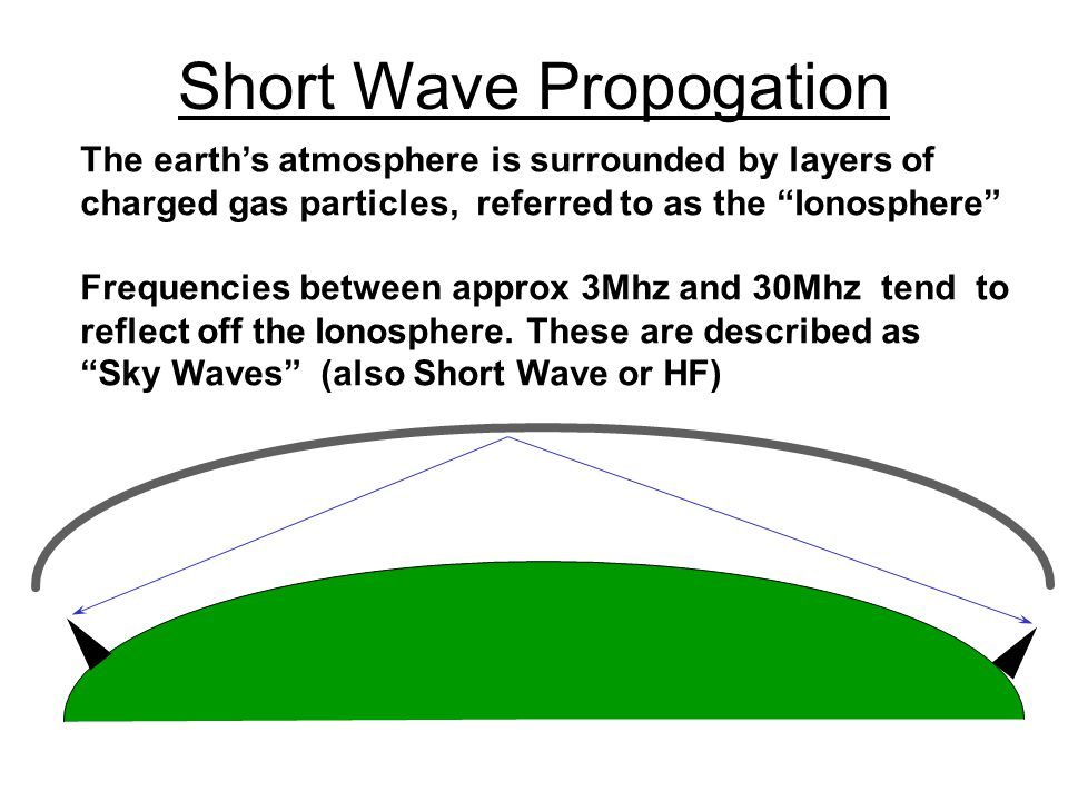 Short Wave Propogation