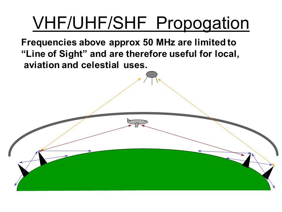 VHF/UHF/SHF Propogation