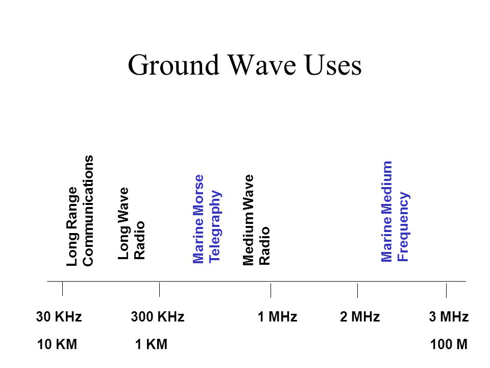 Ground Wave Uses Communications Long Range Marine Medium Frequency
