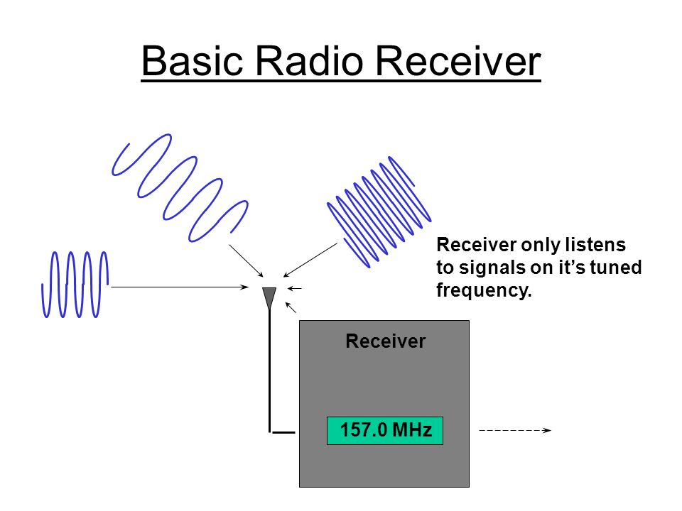 Basic Radio Receiver Receiver only listens to signals on it's tuned
