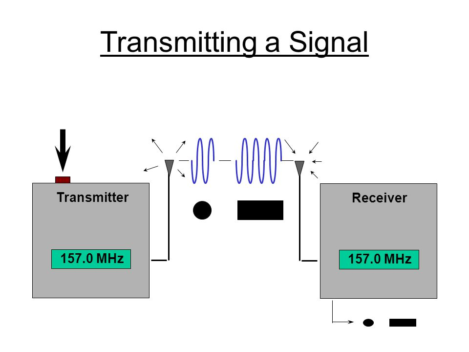 Transmitting a Signal Transmitter Receiver 157.0 MHz 157.0 MHz