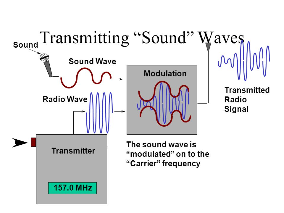 Transmitting Sound Waves