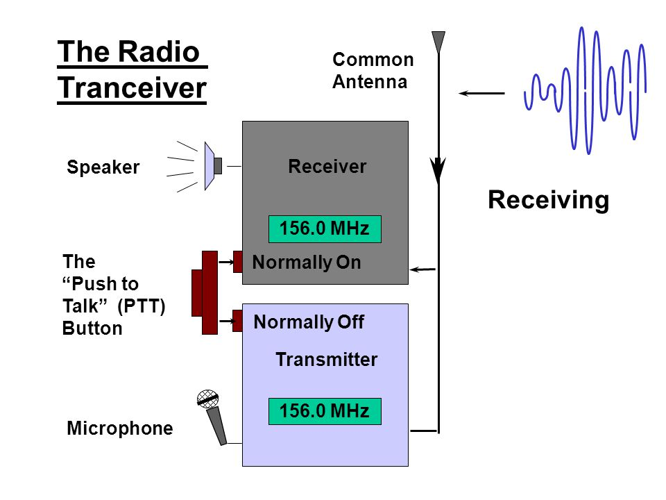 The Radio Tranceiver Receiving Common Antenna Speaker Receiver The