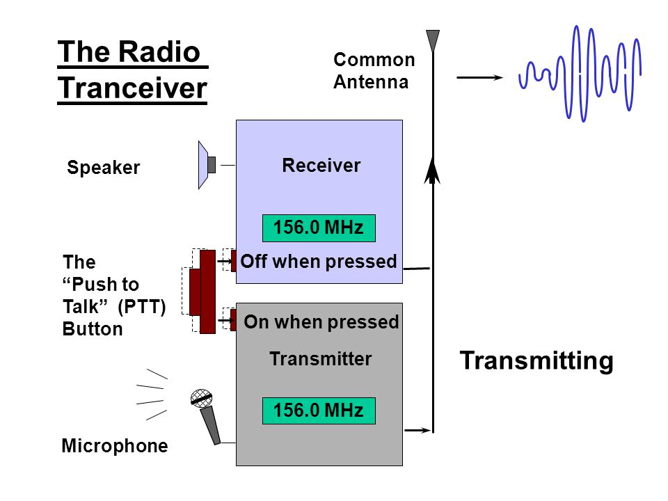 The Radio Tranceiver Transmitting Common Antenna Speaker Receiver The