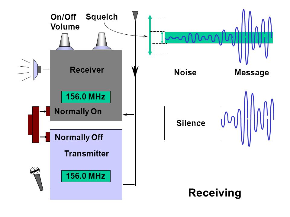 Receiving On/Off Volume Squelch Receiver Noise Message 156.0 MHz