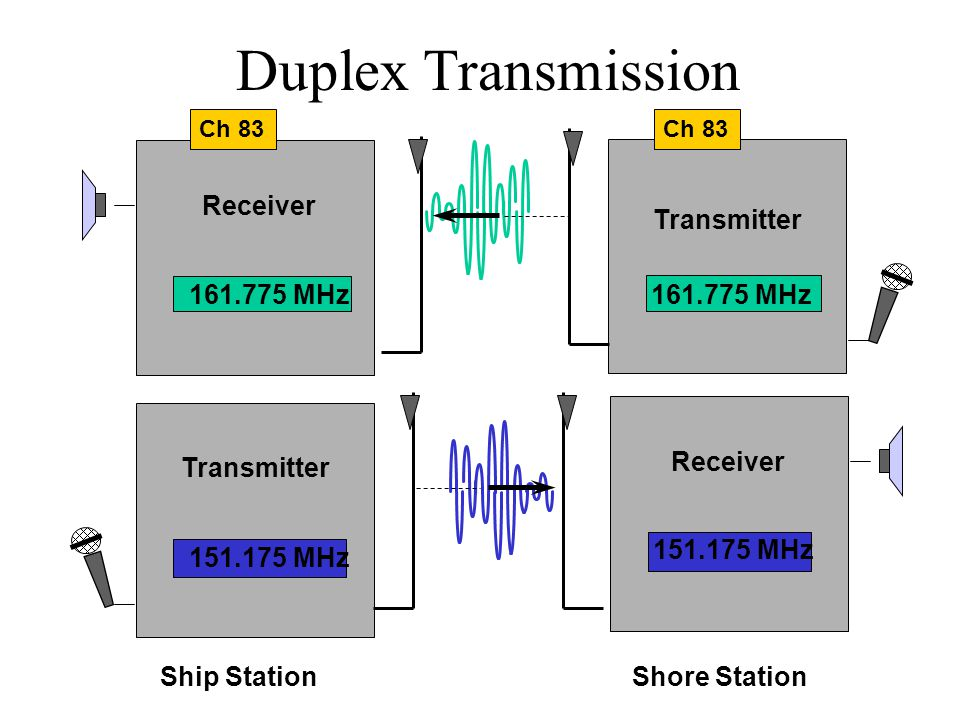 Duplex Transmission Receiver 161.775 MHz Transmitter 161.775 MHz