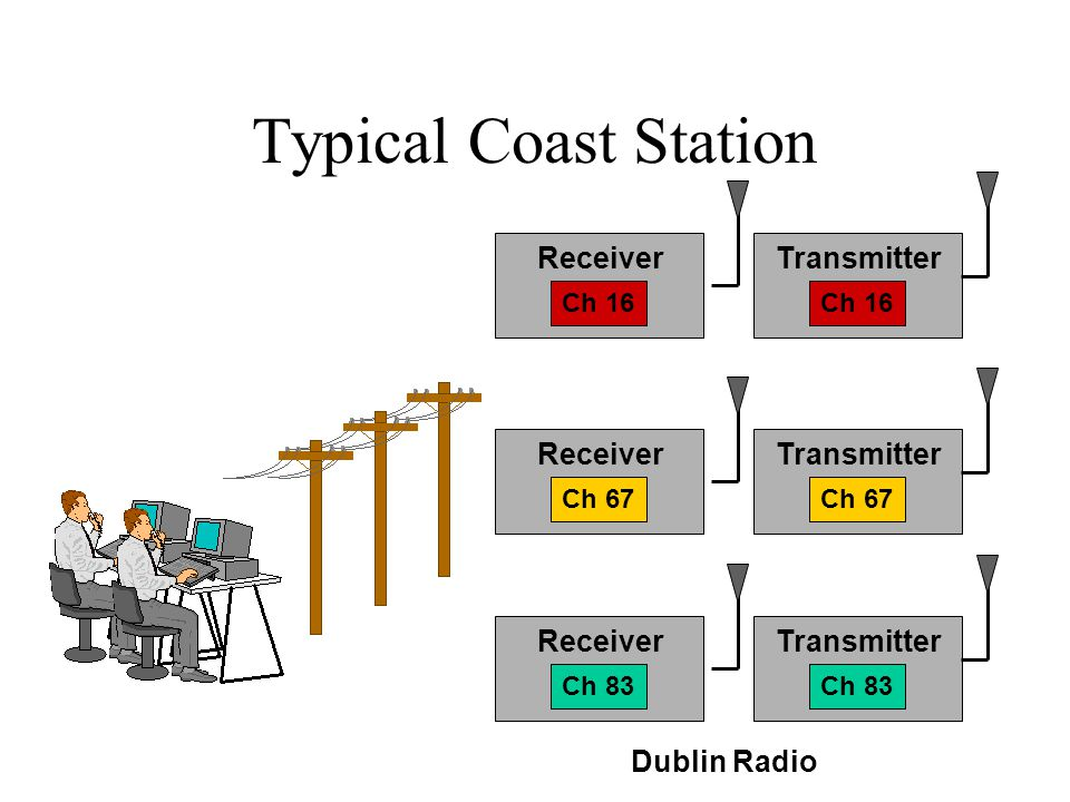 Typical Coast Station Receiver Transmitter Receiver Transmitter