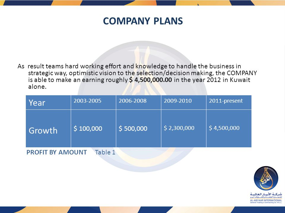 COMPANY PLANS Year Growth