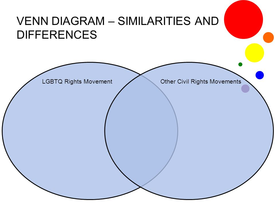 VENN DIAGRAM – SIMILARITIES AND DIFFERENCES
