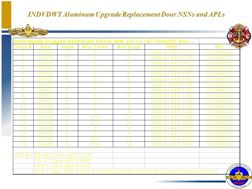 INDVDWT Aluminum Upgrade Replacement Door NSNs and APLs