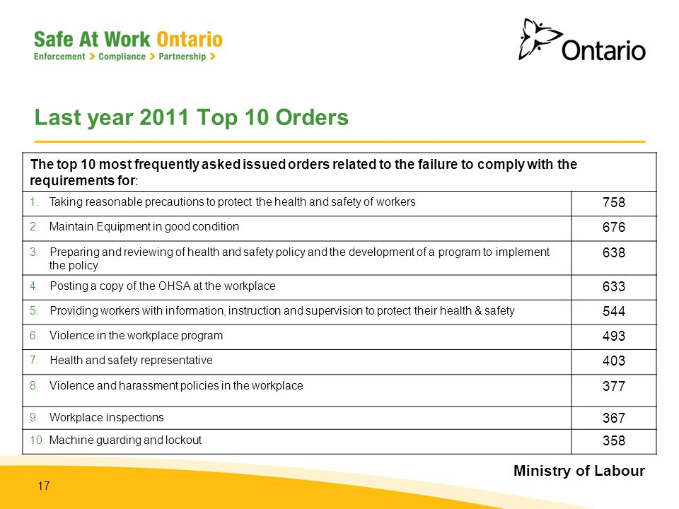 Last year 2011 Top 10 Orders The top 10 most frequently asked issued orders related to the failure to comply with the requirements for: