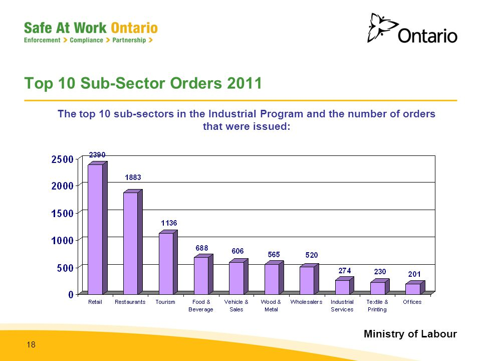 Top 10 Sub-Sector Orders 2011 The top 10 sub-sectors in the Industrial Program and the number of orders that were issued: