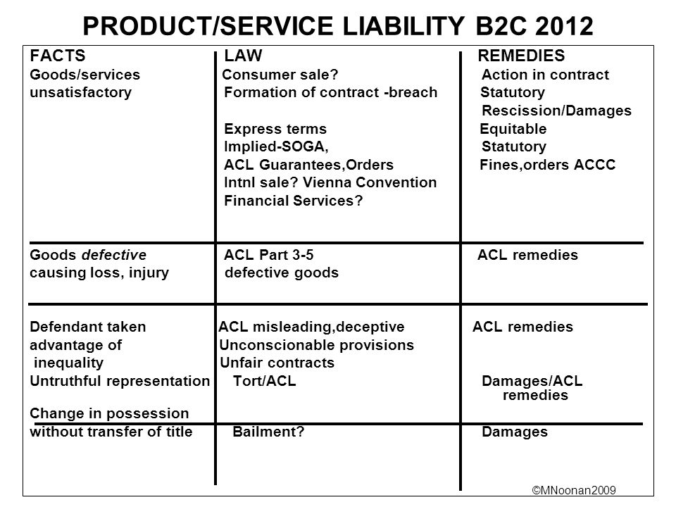 PRODUCT/SERVICE LIABILITY B2C 2012